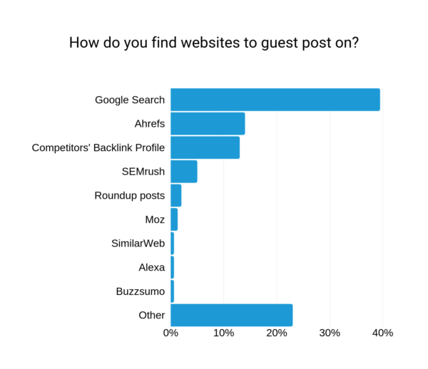 link prospecting on Google statistic